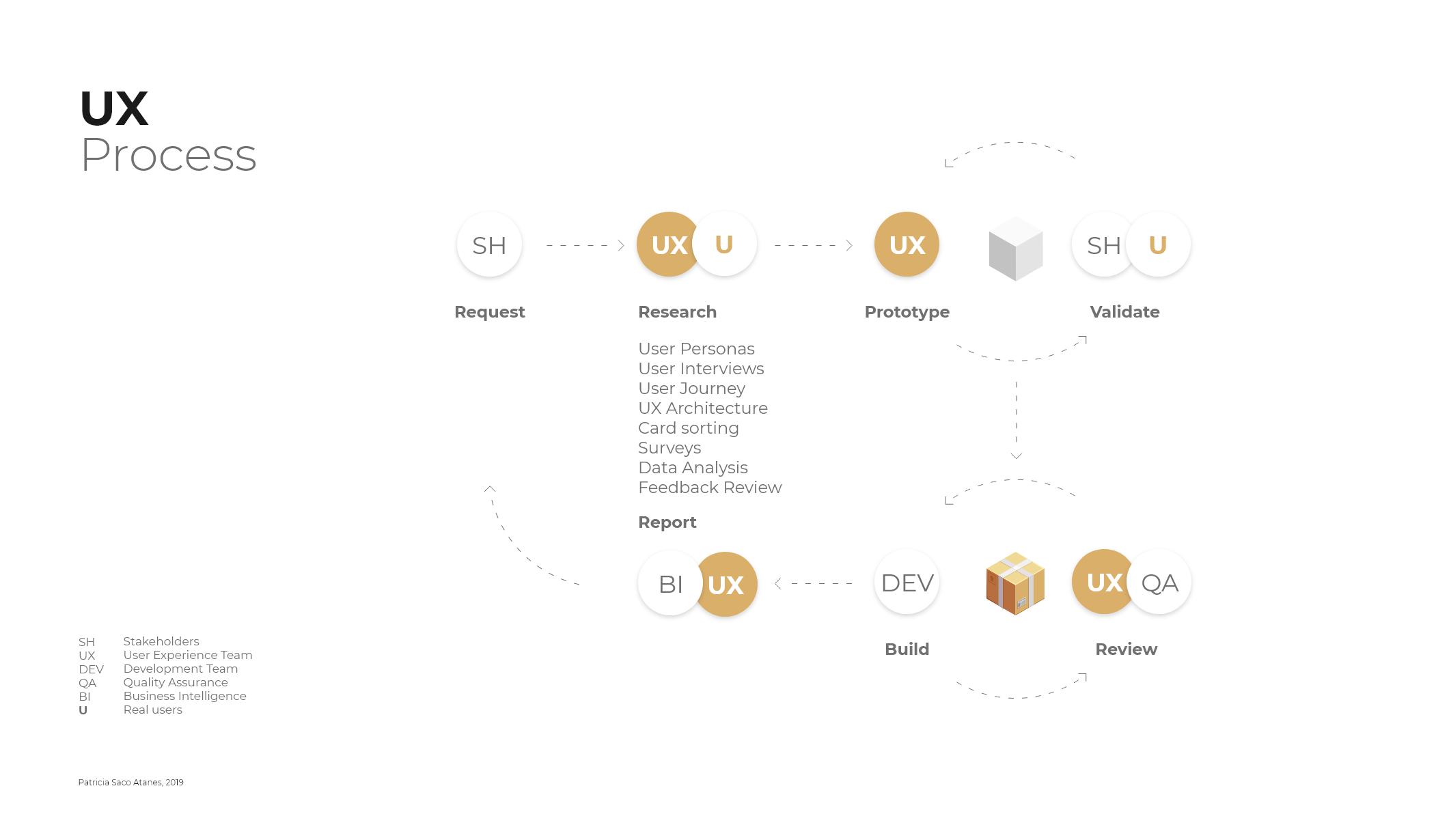 El proceso de diseño - UX process