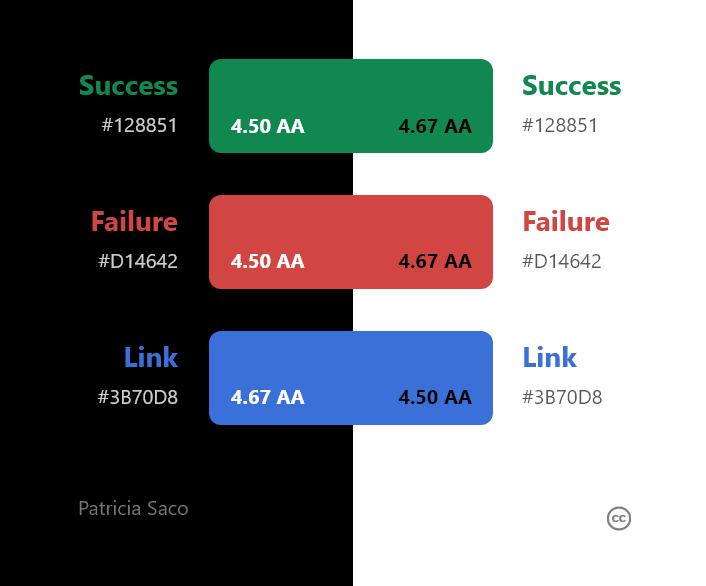 Imagen con paleta de colores sucess #128851, failure #D14642 y link #3B70D8